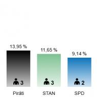Výsledky za celou ČR - 6, 94 %, 1 mandát